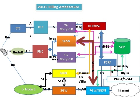 Volte billing architecture explained the lte world for Architecture 2g