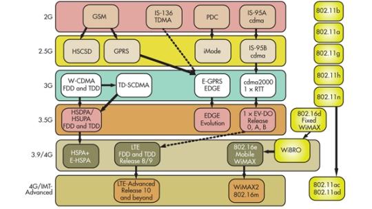 history_of_telecoms