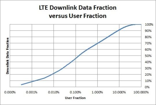 LTE usage JDSU