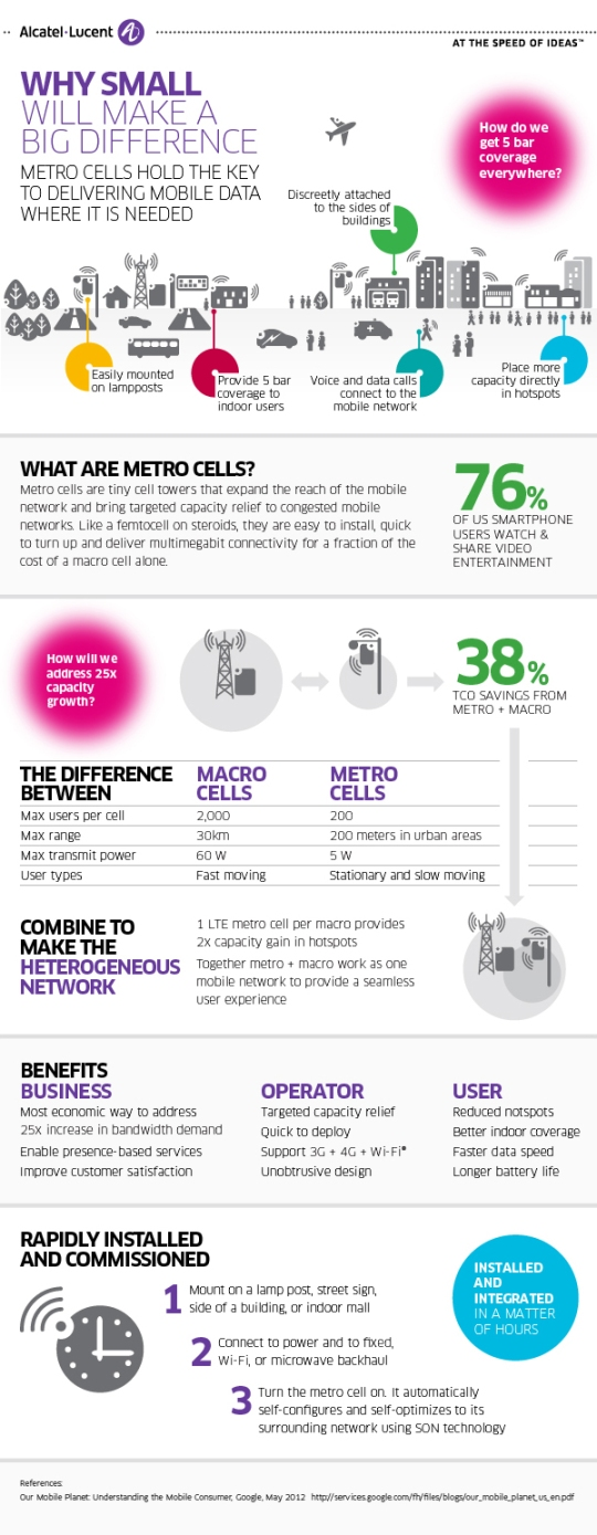 small cells infographic