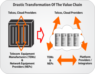 Drastic Transformation of the Value Chain