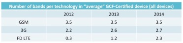 "Number of bands in ""average"" GCF-certified device (all devices)"