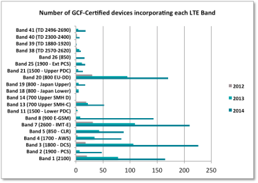 Number of GCF-Certified devices incorporating each LTE Band