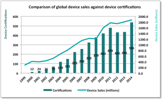 Comparison of global device sales against device certifications