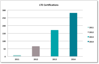 LTE Certifications