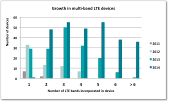 Growth in multi-band LTE devices